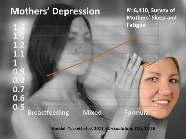 Should Mothers Avoid Nighttime Breastfeeding to Decrease their Risk of Depression?